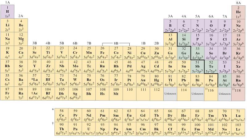 ... οικογένεια ή ομάδα και αποτελούνται από στοιχεία με ανάλογες  ηλεκτρονικές διαμορφώσεις των ηλεκτρονίων σθένους c4988f53467